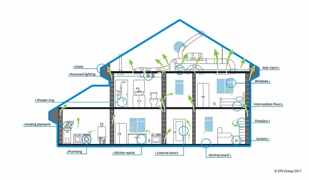 Air Pressure Testing Houses, Flats and Bungalows - Common Air Leakage