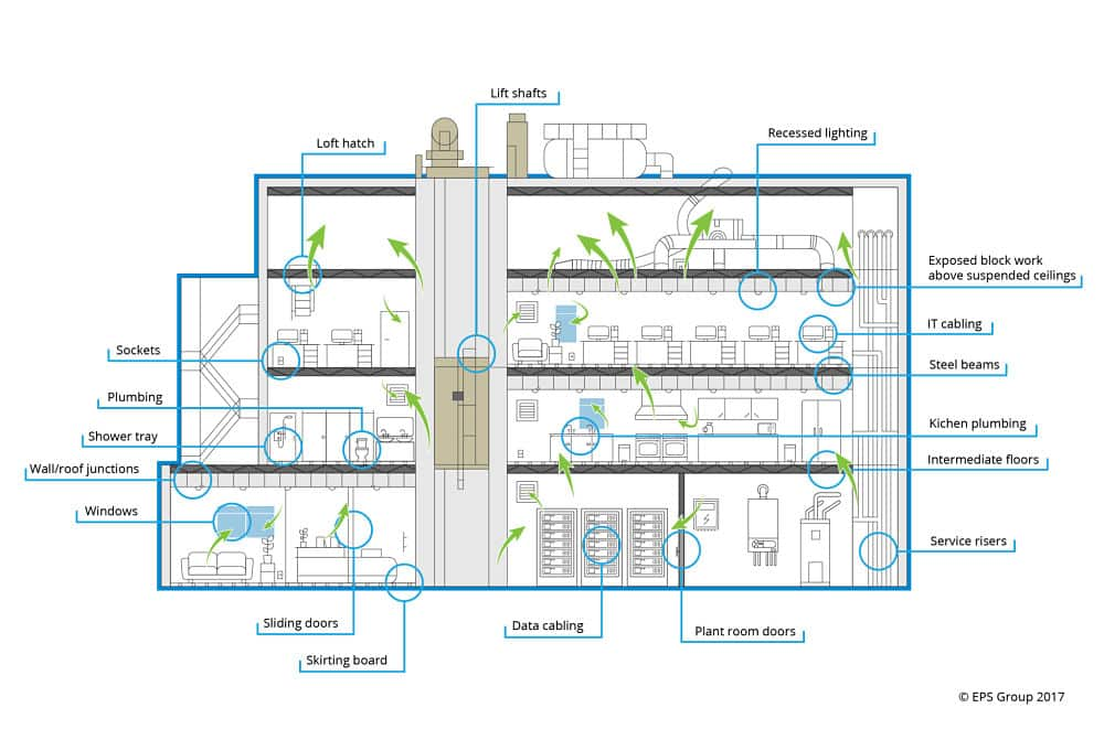 Commercial Air Pressure Testing for Building Regulations